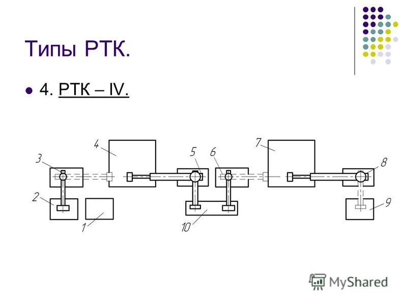 Типы РТК. 4. РТК – IV.