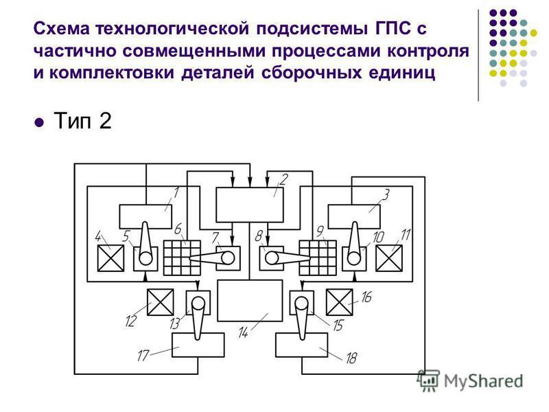 Схема технологической подсистемы ГПС с частично совмещенными процессами контроля и комплектовки деталей сборочных единиц Тип 2