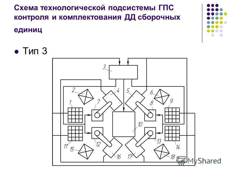 Схема технологической подсистемы ГПС контроля и комплектования ДД сборочных единиц Тип 3