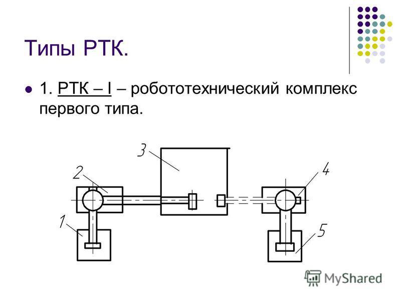 Типы РТК. 1. РТК – I – робототехнический комплекс первого типа.