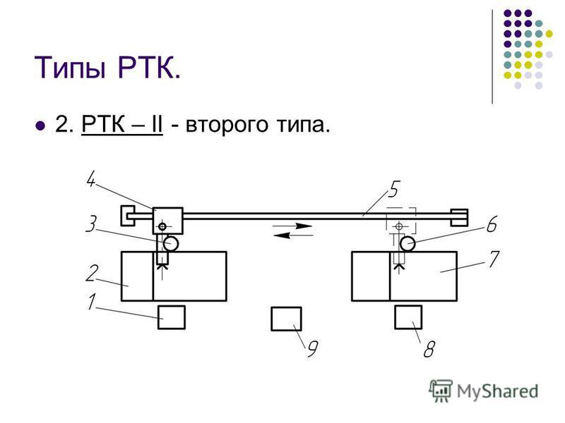 Типы РТК. 2. РТК – II - второго типа.