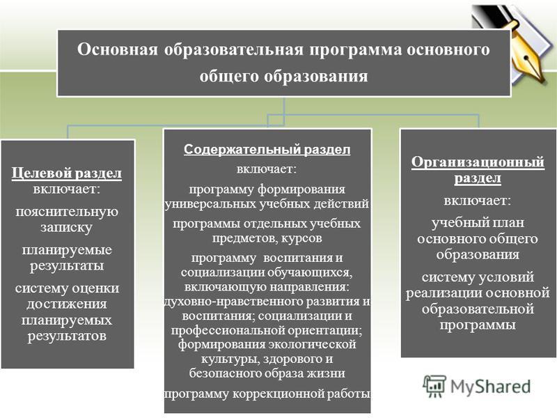 Основная образовательная программа основного общего образования Целевой раздел включает: пояснительную записку планируемые результаты систему оценки достижения планируемых результатов Содержательный раздел включает: программу формирования универсальн