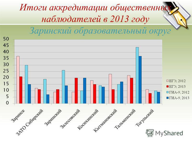 Итоги аккредитации общественных наблюдателей в 2013 году Заринский образовательный округ