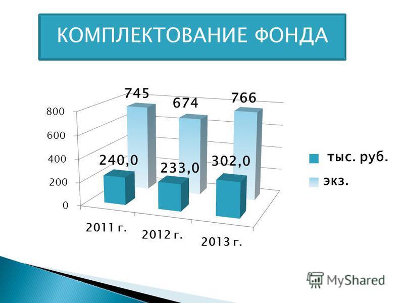 Комплектование фонда ведётся по разделам: В 2013 году выполнен план на 126% по закупке книжных изданий
