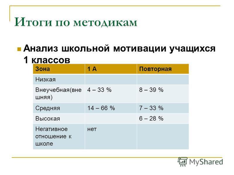 Анализ школьной мотивации учащихся 1 классов Зона 1 АПовторная Низкая Внеучебная(внешняя) 4 – 33 %8 – 39 % Средняя 14 – 66 %7 – 33 % Высокая 6 – 28 % Негативное отношение к школе нет