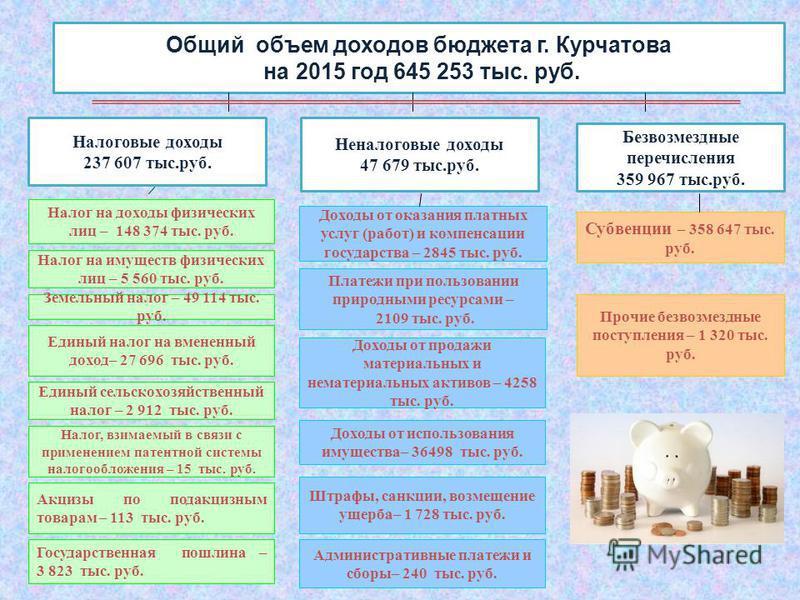 Общий объем доходов бюджета г. Курчатова на 2015 год 645 253 тыс. руб. Налоговые доходы 237 607 тыс.руб. Неналоговые доходы 47 679 тыс.руб. Безвозмездные перечисления 359 967 тыс.руб. Налог на доходы физических лиц – 148 374 тыс. руб. Налог на имущес
