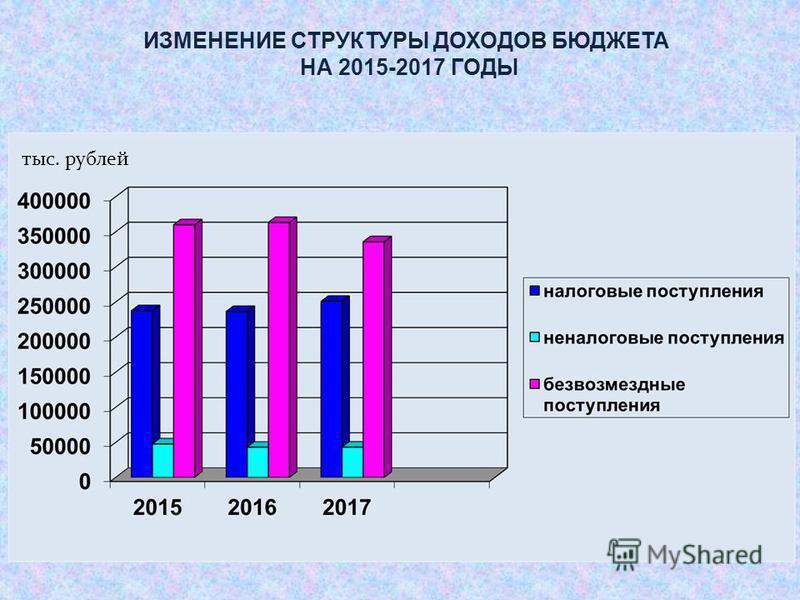 ИЗМЕНЕНИЕ СТРУКТУРЫ ДОХОДОВ БЮДЖЕТА НА 2015-2017 ГОДЫ тыс. рублей