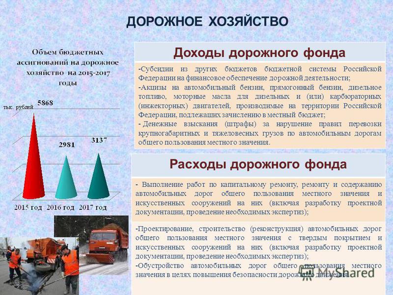 Доходы дорожного фонда -Субсидии из других бюджетов бюджетной системы Российской Федерации на финансовое обеспечение дорожной деятельности; -Акцизы на автомобильный бензин, прямогонный бензин, дизельное топливо, моторные масла для дизельных и (или) к