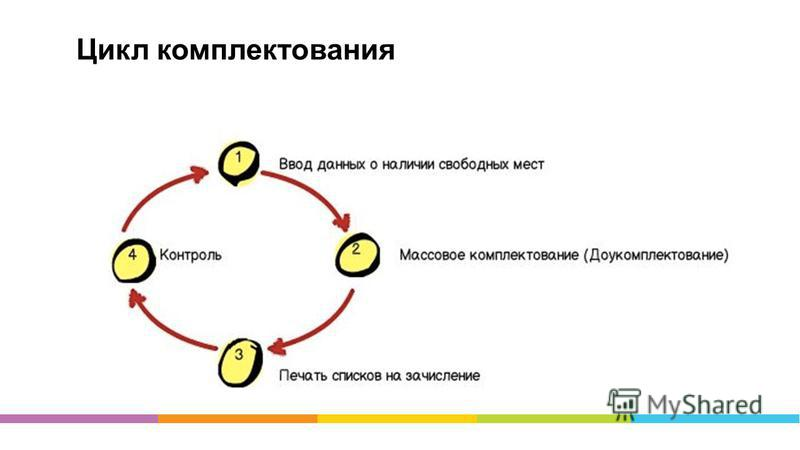 Цикл комплектования