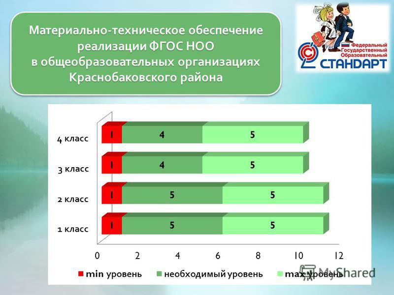 Материально - техническое обеспечение реализации ФГОС НОО в общеобразовательных организациях Краснобаковского района