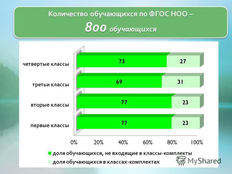 Количество обучающихся по ФГОС НОО – 800 обучающихся