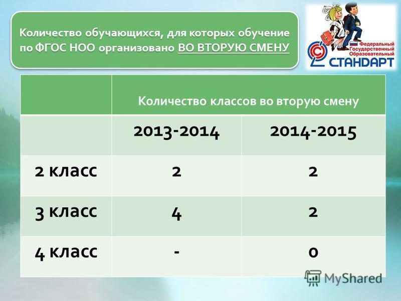 Количество обучающихся, для которых обучение по ФГОС НОО организовано ВО ВТОРУЮ СМЕНУ Количество классов во вторую смену 2013-20142014-2015 2 класс 22 3 класс 42 4 класс -0