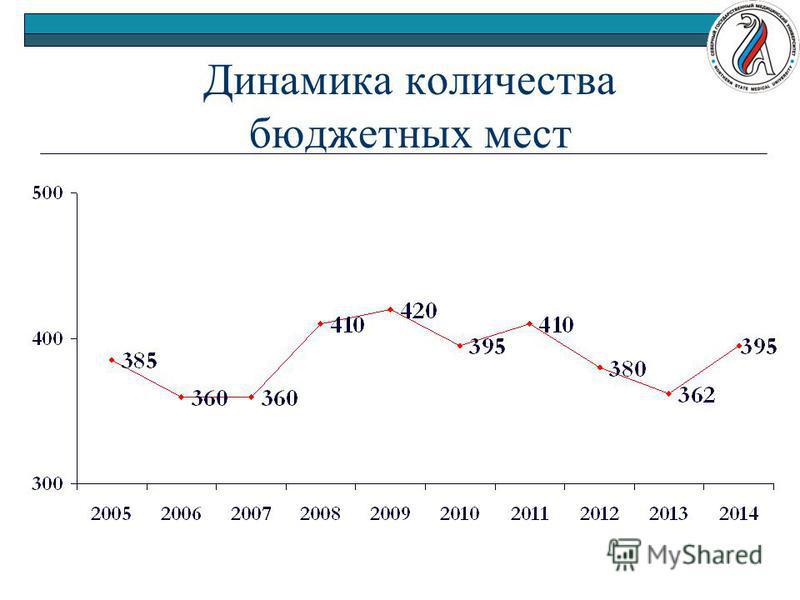 Динамика количества бюджетных мест