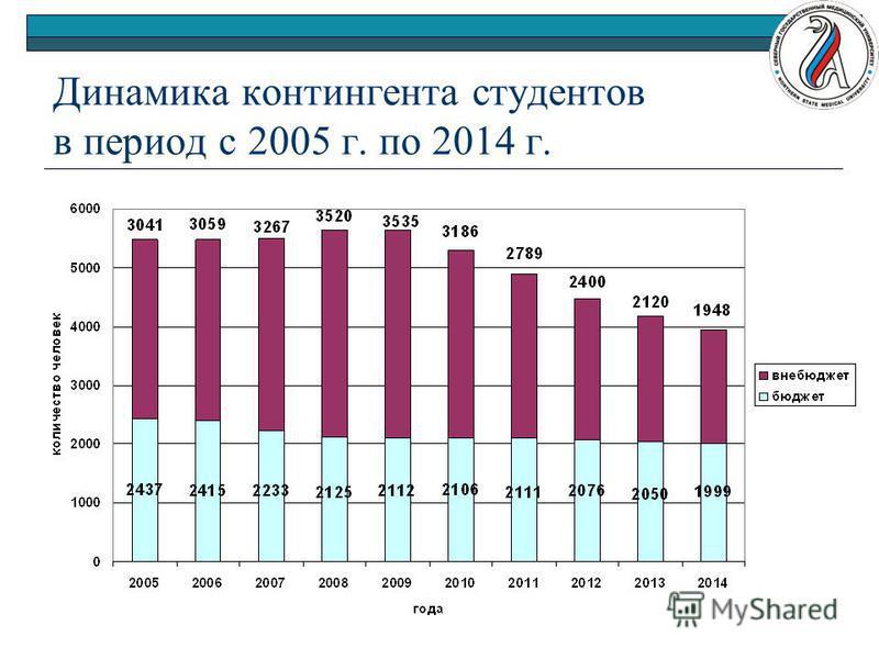 Динамика контингента студентов в период с 2005 г. по 2014 г.