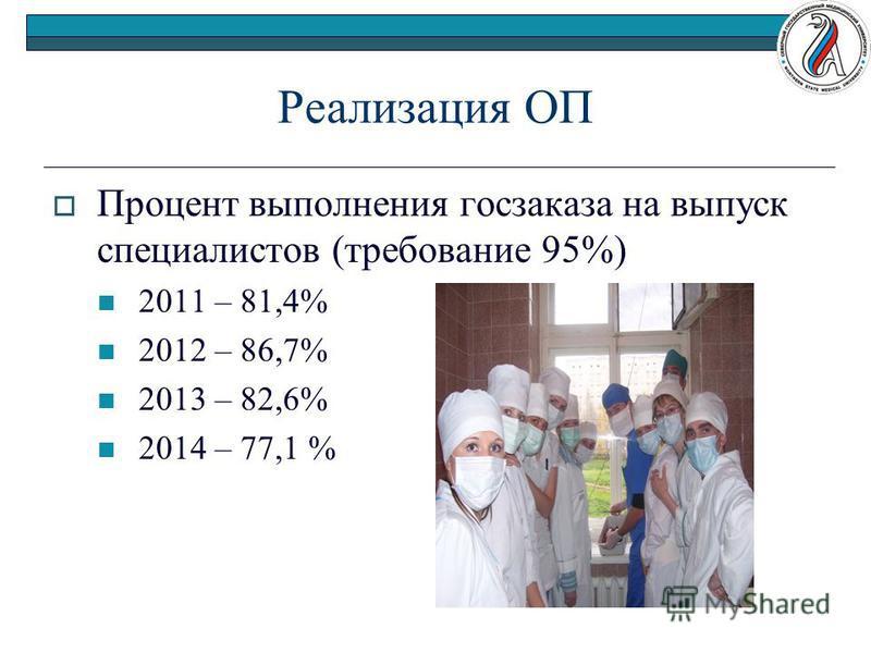 Реализация ОП Процент выполнения госзаказа на выпуск специалистов (требование 95%) 2011 – 81,4% 2012 – 86,7% 2013 – 82,6% 2014 – 77,1 %