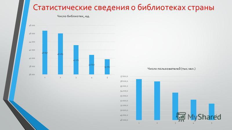 Статистические сведения о библиотеках страны 4