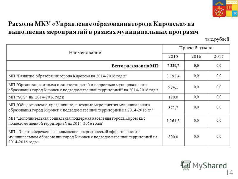 Расходы МКУ «Управление образования города Кировска» на выполнение мероприятий в рамках муниципальных программ 14 Наименование Проект бюджета 201520162017 Всего расходов по МП: 7 229,70,0 МП