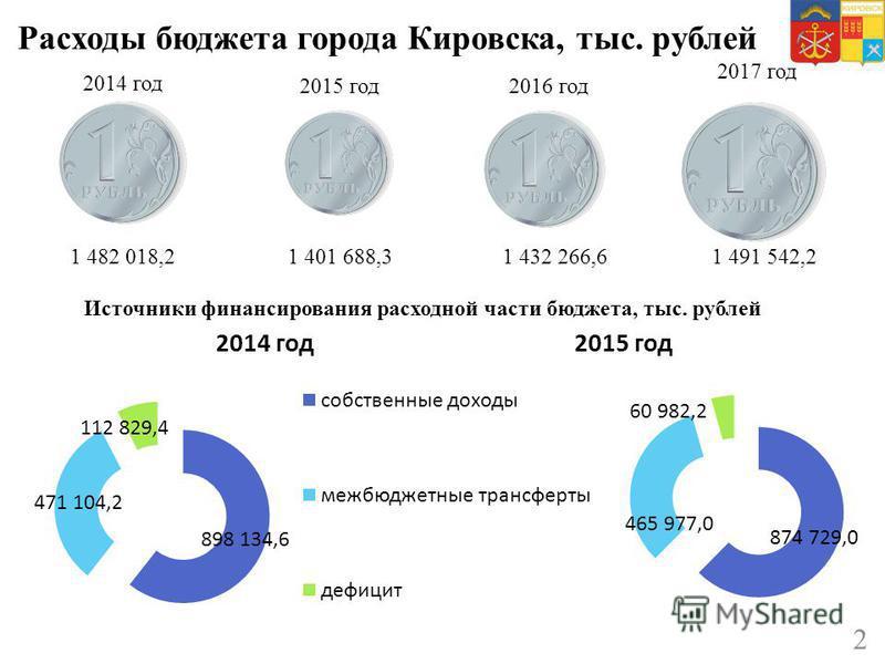 Расходы бюджета города Кировска, тыс. рублей 2 2014 год 1 482 018,2 2015 год 1 401 688,3 2016 год 1 432 266,6 2017 год 1 491 542,2 Источники финансирования расходной части бюджета, тыс. рублей