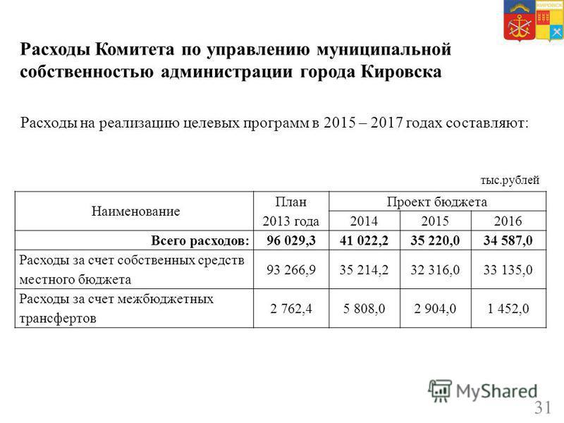 Расходы Комитета по управлению муниципальной собственностью администрации города Кировска 31 Наименование План 2013 года Проект бюджета 201420152016 Всего расходов: 96 029,341 022,235 220,034 587,0 Расходы за счет собственных средств местного бюджета