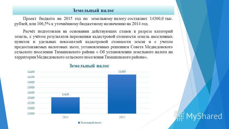 Земельный налог Проект бюджета на 2015 год по земельному налогу составляет 14300,0 тыс. рублей, или 106,5% к уточнённому бюджетному назначению на 2014 год. Расчёт подготовлен на основании действующих ставок в разрезе категорий земель, с учётом резуль
