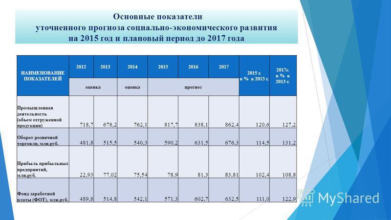 Основные показатели уточненного прогноза социально-экономического развития на 2015 год и плановый период до 2017 года НАИМЕНОВАНИЕ ПОКАЗАТЕЛЕЙ 201220132014201520162017 2015 г. в % к 2013 г. 2017 г. в % к 2013 г. оценка прогноз Промышленная деятельнос