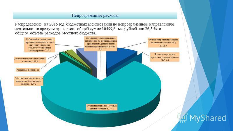 Непрограммные расходы Распределение на 2015 год бюджетных ассигнований по непрограммным направлениям деятельности предусматривается в общей сумме 10499,6 тыс. рублей или 26,5 % от общего объёма расходов местного бюджета.