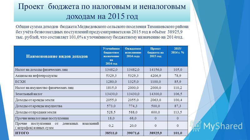 Проект бюджета по налоговым и неналоговым доходам на 2015 год Наименование видов доходов Уточнённое бюджетное назначение на 2014 год Ожидаемое исполнение 2014 года Проект бюджета на 2015 год 2015/ 2014 г. % Налог на доходы физических лиц 13482,0 1415