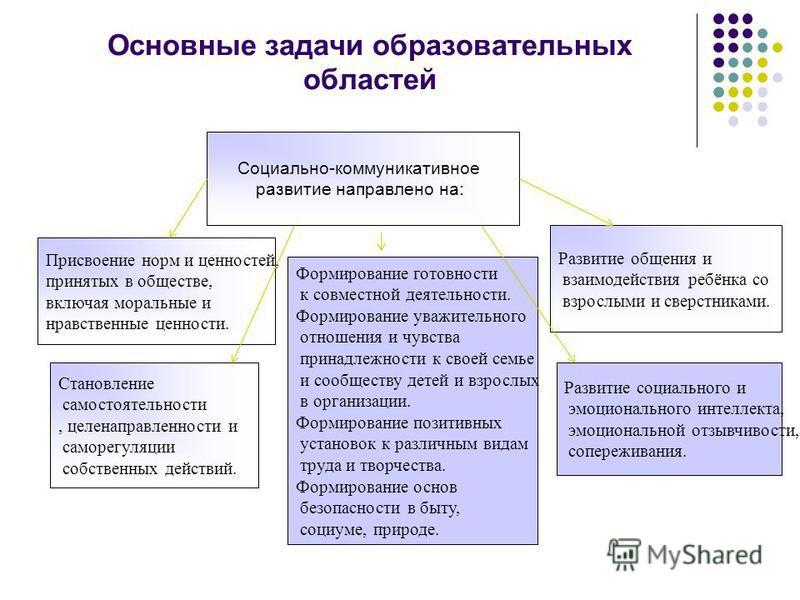 Основные задачи образовательных областей Социально-коммуникативное развитие направлено на: Присвоение норм и ценностей, принятых в обществе, включая моральные и нравственные ценности. Становление самостоятельности, целенаправленности и саморегуляции