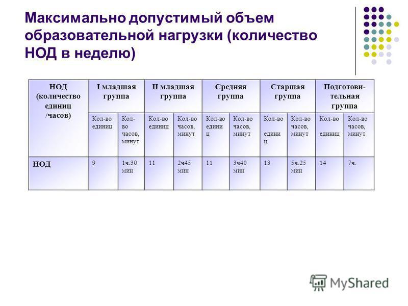 Максимально допустимый объем образовательной нагрузки (количество НОД в неделю) НОД (количество единиц /часов) I младшая группа II младшая группа Средняя группа Старшая группа Подготови- тельная группа Кол-во единиц Кол- во часов, минут Кол-во единиц