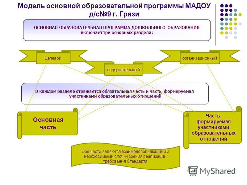 Модель основной образовательной программы МАДОУ д/с 9 г. Грязи Основная часть Часть, формируемая участниками образовательных отношений Обе части являются взаимодополняющими и необходимыми с точки зрения реализации требования Стандарта Целевой содержа