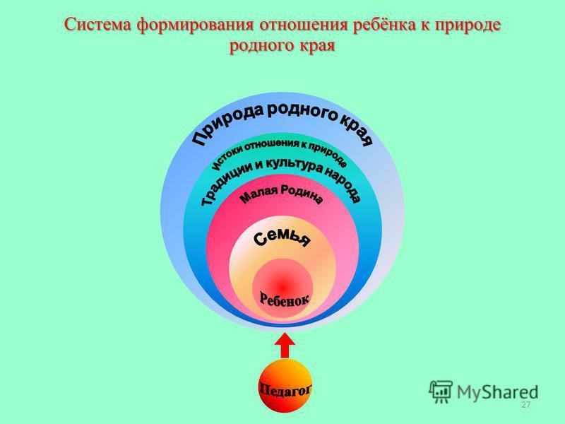 Система формирования отношения ребёнка к природе родного края 27
