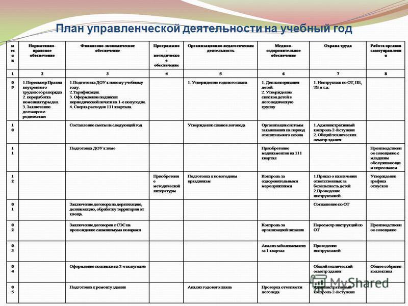 План управленческой деятельности на учебный год