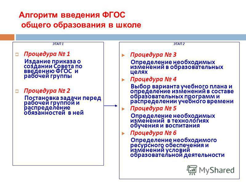 Алгоритм введения ФГОС общего образования в школе ЭТАП 1 Процедура 1 Издание приказа о создании Совета по введению ФГОС и рабочей группы Процедура 2 Постановка задачи перед рабочей группой и распределение обязанностей в ней ЭТАП 2 Процедура 3 Определ