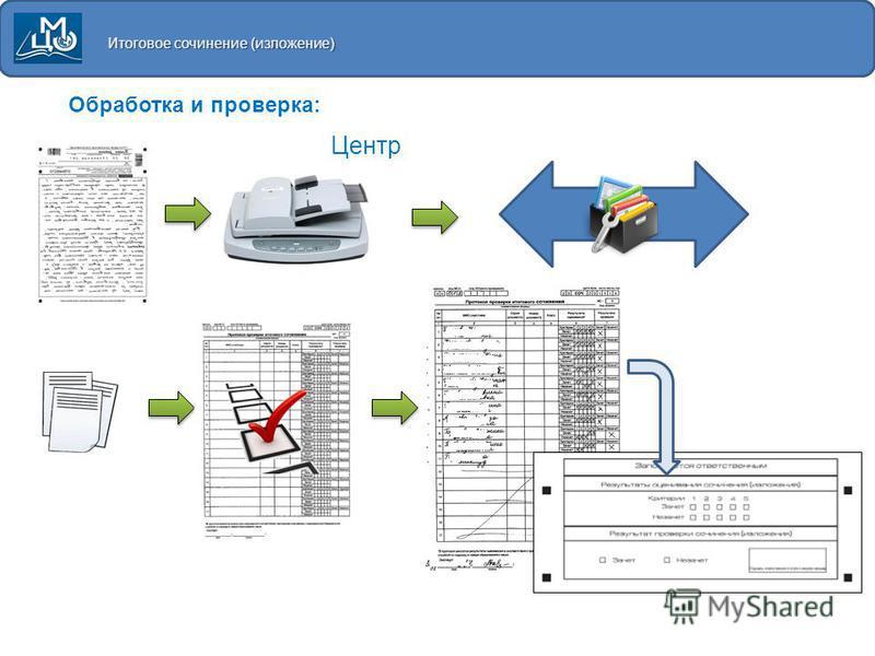 Итоговое сочинение (изложение) Обработка и проверка: Центр