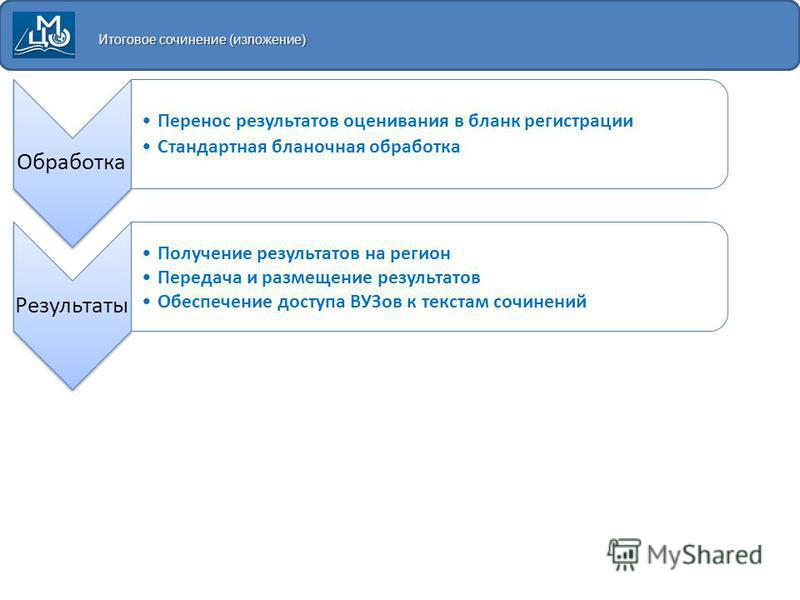 Итоговое сочинение (изложение) Обработка 1. Перенос результатов оценивания в бланк регистрации 2. Стандартная бланочная обработка Результаты Получение результатов на регион Передача и размещение результатов Обеспечение доступа ВУЗов к текстам сочинен