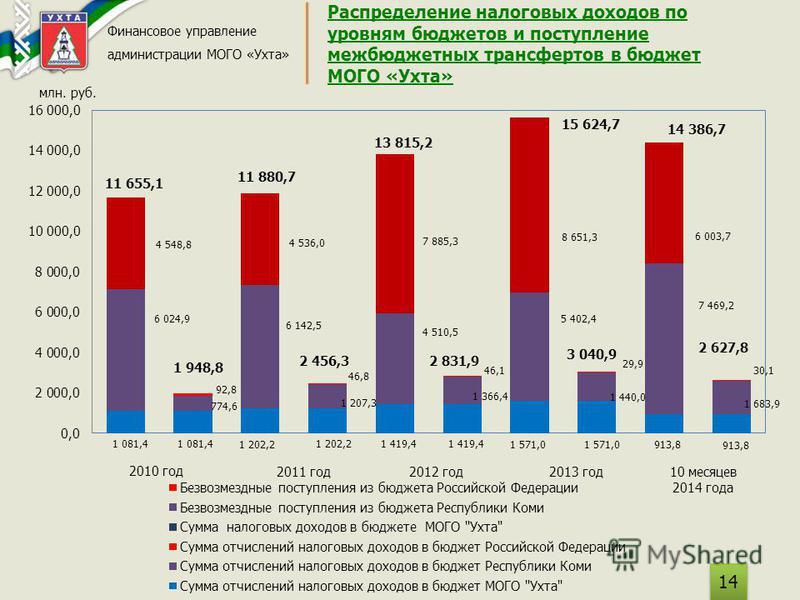 Распределение налоговых доходов по уровням бюджетов и поступление межбюджетных трансфертов в бюджет МОГО «Ухта» Финансовое управление администрации МОГО «Ухта» 14