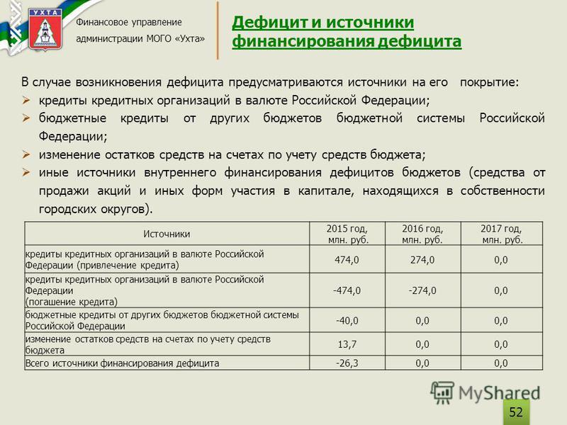 Дефицит и источники финансирования дефицита Финансовое управление администрации МОГО «Ухта» 52 В случае возникновения дефицита предусматриваются источники на его покрытие: кредиты кредитных организаций в валюте Российской Федерации; бюджетные кредиты