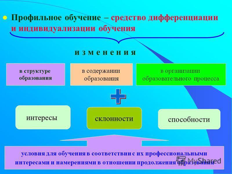 l Профильное обучение – средство дифференциации и индивидуализации обучения в структуре образования в содержании образования в организации образовательного процесса и з м е н е н и я интересы склонности способности условия для обучения в соответствии