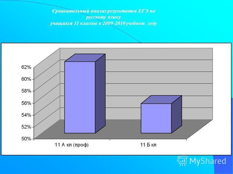 Сравнительный анализ результатов ЕГЭ по русскому языку учащихся 11 классов в 2009-2010 учебном году