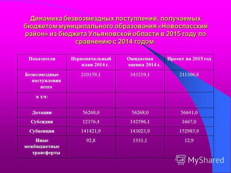 Динамика безвозмездных поступлений, получаемых бюджетом муниципального образования «Новоспасский район» из бюджета Ульяновской области в 2015 году по сравнению с 2014 годом. Показатели Первоначальный план 2014 г. Ожидаемая оценка 2014 г. Проект на 20