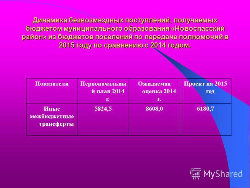 Динамика безвозмездных поступлений, получаемых бюджетом муниципального образования «Новоспасский район» из бюджетов поселений по передаче полномочий в 2015 году по сравнению с 2014 годом. Показатели Первоначальны й план 2014 г. Ожидаемая оценка 2014