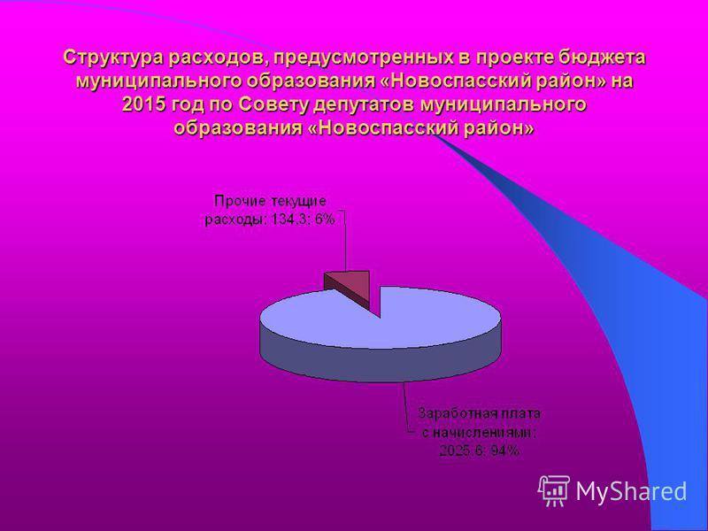 Структура расходов, предусмотренных в проекте бюджета муниципального образования «Новоспасский район» на 2015 год по Совету депутатов муниципального образования «Новоспасский район»