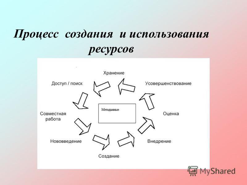 Процесс создания и использования ресурсов