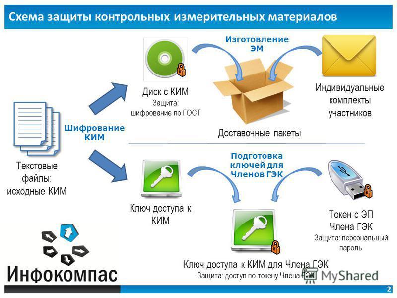 2 Схема защиты контрольных измерительных материалов Текстовые файлы: исходные КИМ Диск с КИМ Защита: шифрование по ГОСТ Доставочные пакеты Индивидуальные комплекты участников Токен с ЭП Члена ГЭК Защита: персональный пароль Ключ доступа к КИМ Ключ до
