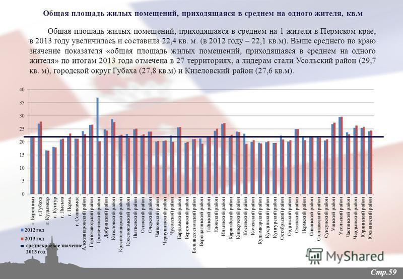 Стр.59 Общая площадь жилых помещений, приходящаяся в среднем на 1 жителя в Пермском крае, в 2013 году увеличилась и составила 22,4 кв. м. (в 2012 году – 22,1 кв.м). Выше среднего по краю значение показателя «общая площадь жилых помещений, приходящаяс