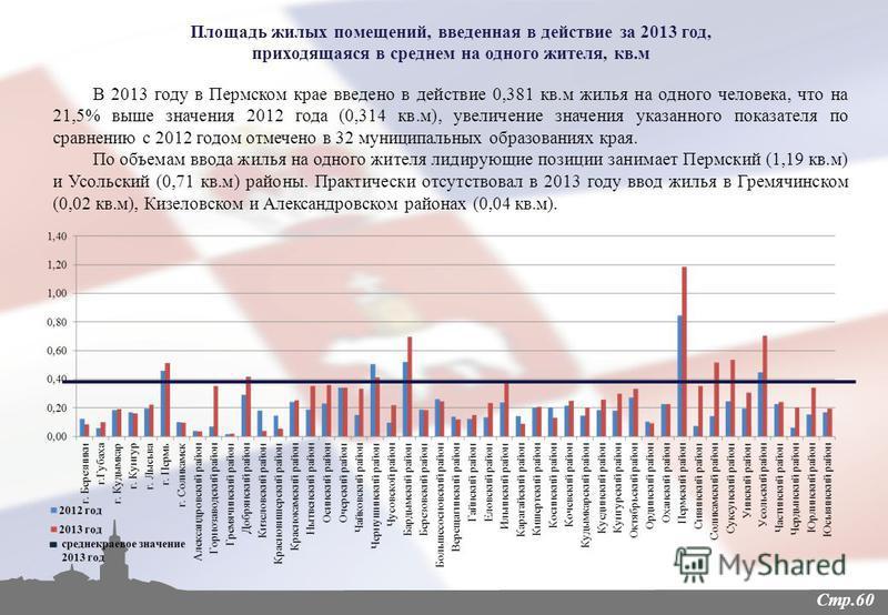 Стр.60 В 2013 году в Пермском крае введено в действие 0,381 кв.м жилья на одного человека, что на 21,5% выше значения 2012 года (0,314 кв.м), увеличение значения указанного показателя по сравнению с 2012 годом отмечено в 32 муниципальных образованиях