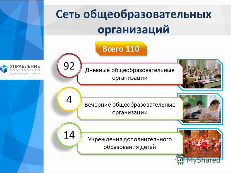 Сеть общеобразовательных организаций Всего 110 Дневные общеобразовательные организации 92 Вечерние общеобразовательные организации 4 4 Учреждения дополнительного образования детей 14