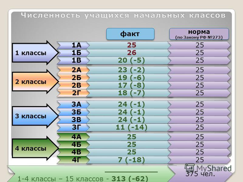 факт норма (по Закону РФ 273) норма (по Закону РФ 273) 2А23 (-2)25 2Б19 (-6)25 1А25 1Б2625 1В20 (-5)25 2В17 (-8)25 2Г18 (-7)25 3А24 (-1)25 3Б24 (-1)25 3В24 (-1)25 3Г11 (-14)25 4А25 4Б25 4В25 4Г7 (-18)25 1 классы 2 классы 3 классы 4 классы ___________