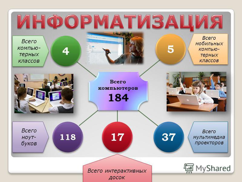 4 4 Всего компьютерных классов 5 5 Всего мобильных компьютерных классов Всего компьютеров 184 Всего компьютеров 184 118 Всего ноутбуков 37 Всего мультимедиа проекторов 17 Всего интерактивных досок