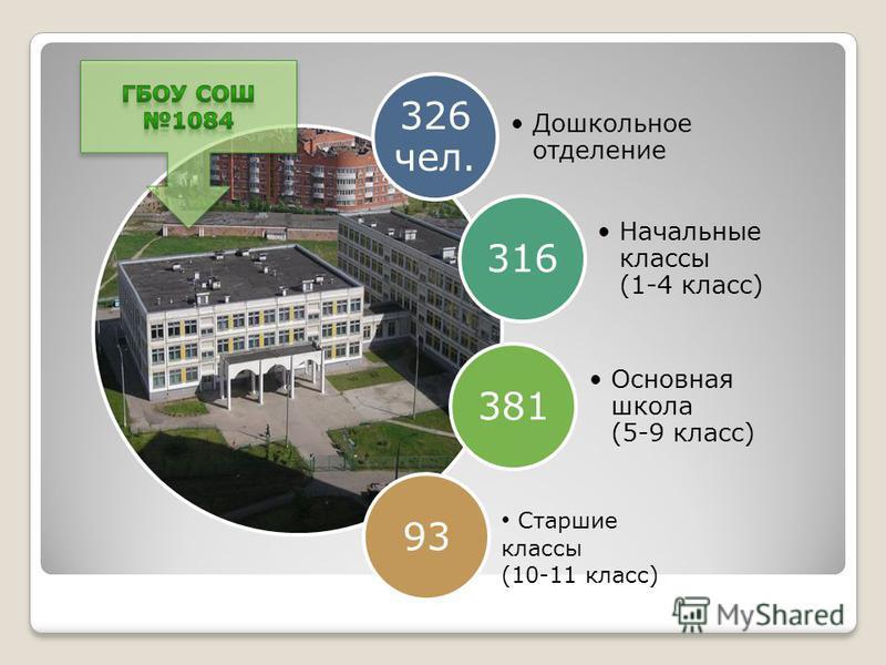 326 чел. Дошкольное отделение 316 Начальные классы (1-4 класс) 381 Основная школа (5-9 класс) 93 Старшие классы (10-11 класс)